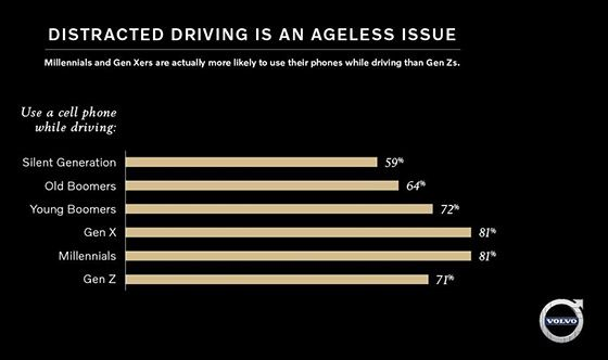 Report: Don't Blame Millennials, Distracted Driving is Ageless