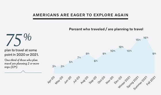 Survey: Americans Want to Travel Again